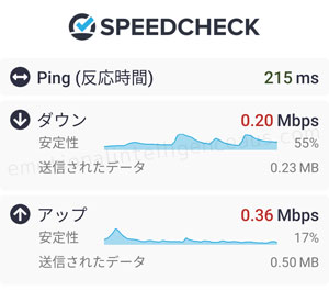 原宿駅周辺、計測結果、節約モード